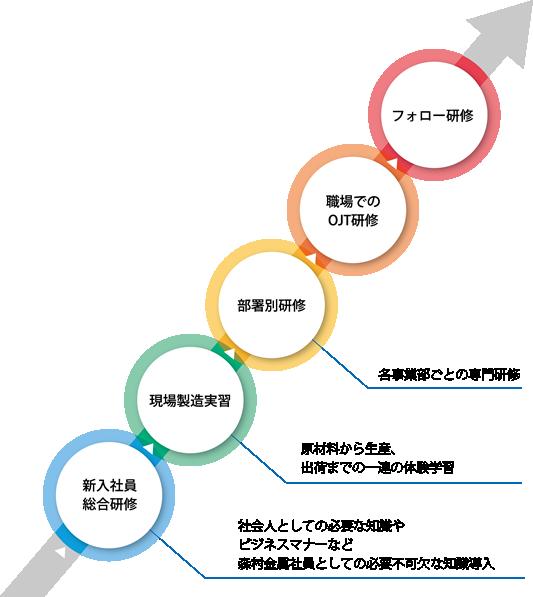 教育研修体系図